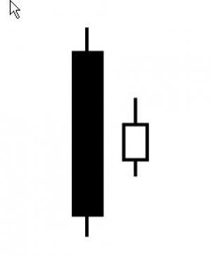 شمعة Harami اشارة قوية لتحديد عكس الإتجاه