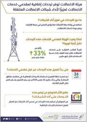 هيئة الاتصالات توفِّر ترددات إضافية لمقدمي خدمات الاتصالات تعزيزًا لأداء الشبكات