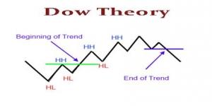 نبذة عن نظرية داو